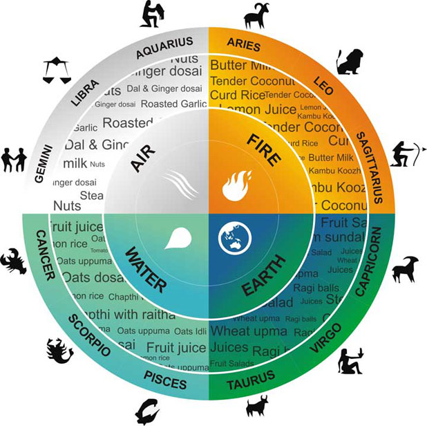 What is Food Astrology?